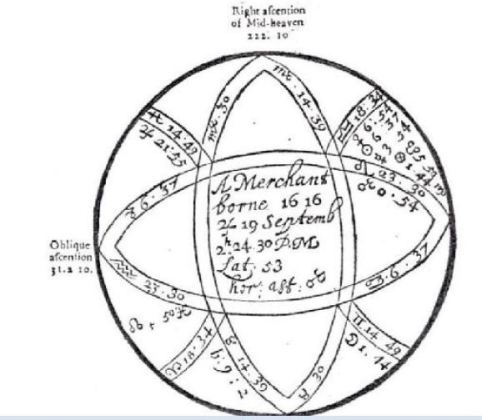 The Rectification By The Trutine Of Hermes In Lilly Merchants Chart