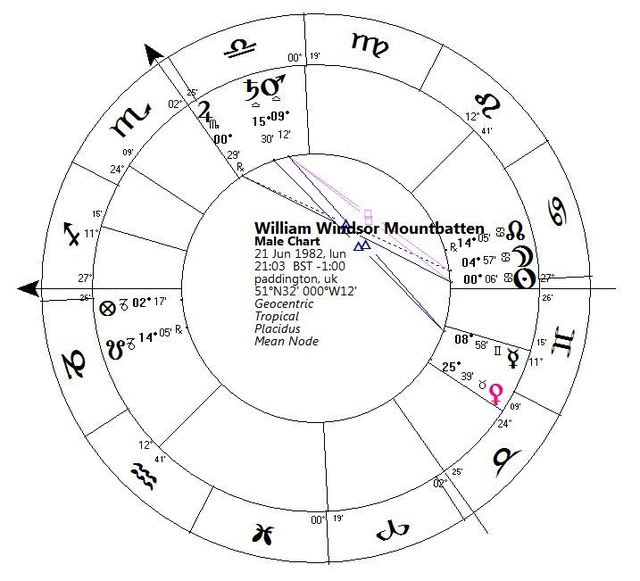 All About Astrolabe 1 Free Astrology Chart Online Astrolabes Www