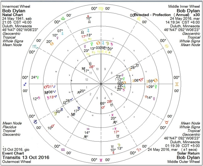 radix/profection/solar return/transits