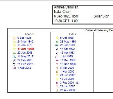 Zodiacal Releasing for 1988-2008